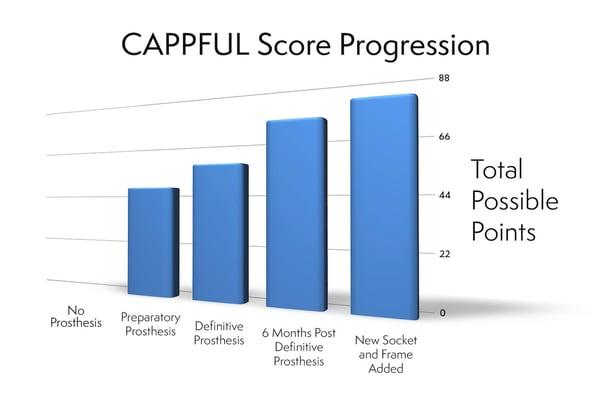 CAPPFUL Progression Chart