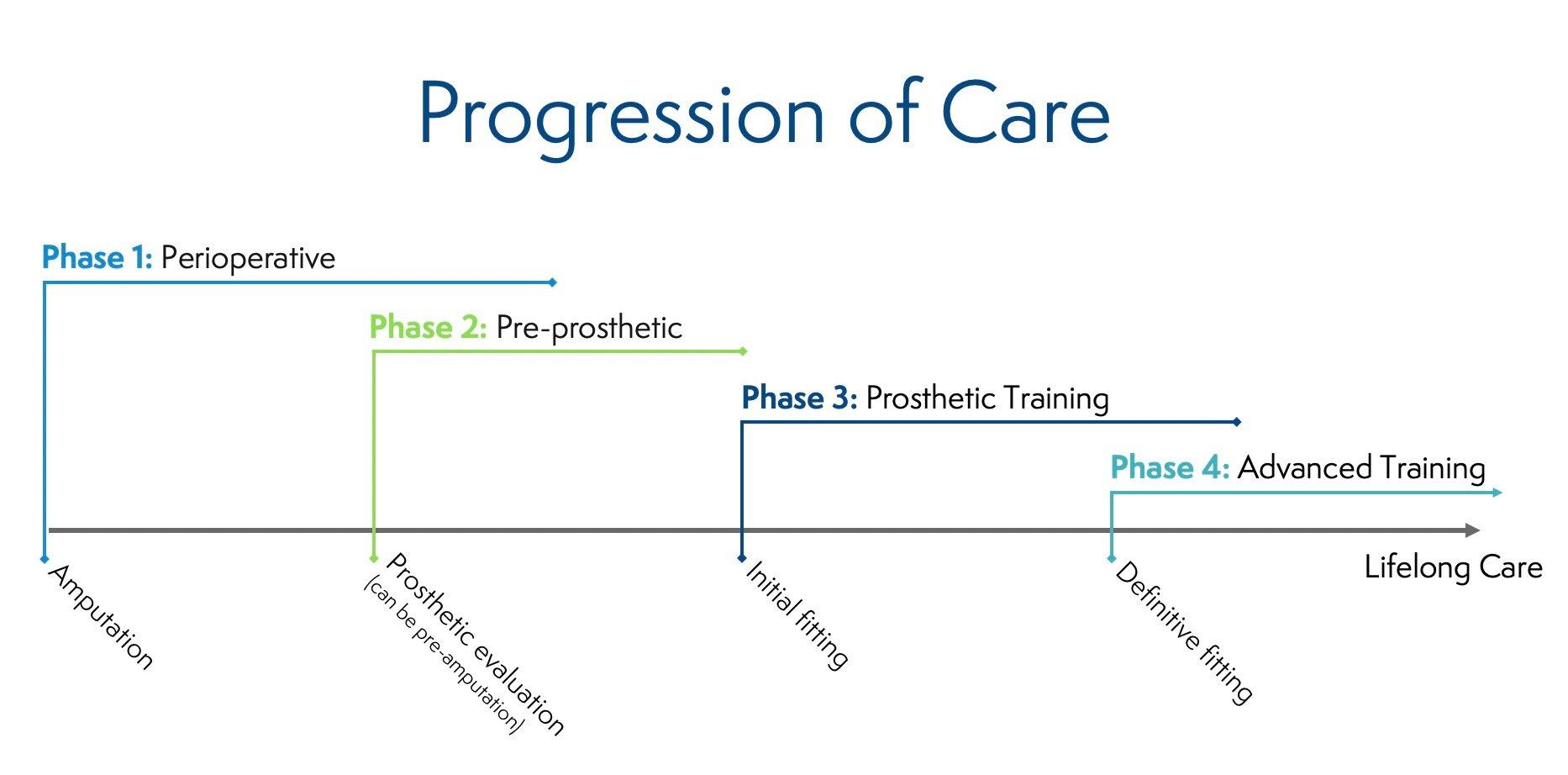 Progression of Care