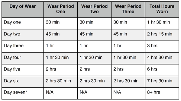 Wear Schedule